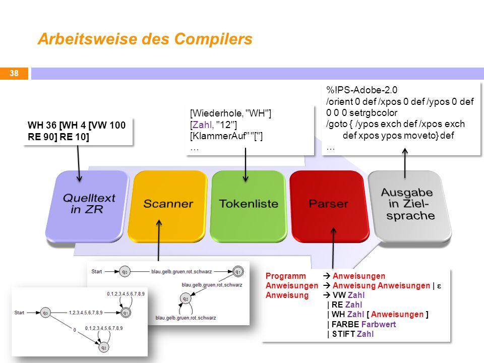 Arbeitsweise des Compilers 38 Programm Anweisungen Anweisungen Anweisung Anweisungen | Anweisung VW Zahl | RE Zahl | WH Zahl [ Anweisungen ] | FARBE Farbwert | STIFT Zahl Programm Anweisungen Anweisungen Anweisung Anweisungen | Anweisung VW Zahl | RE Zahl | WH Zahl [ Anweisungen ] | FARBE Farbwert | STIFT Zahl WH 36 [WH 4 [VW 100 RE 90] RE 10] [Wiederhole, WH ] [Zahl, 12 ] [KlammerAuf [ ] … [Wiederhole, WH ] [Zahl, 12 ] [KlammerAuf [ ] … %!PS-Adobe-2.0 /orient 0 def /xpos 0 def /ypos 0 def 0 0 0 setrgbcolor /goto { /ypos exch def /xpos exch def xpos ypos moveto} def … %!PS-Adobe-2.0 /orient 0 def /xpos 0 def /ypos 0 def 0 0 0 setrgbcolor /goto { /ypos exch def /xpos exch def xpos ypos moveto} def …