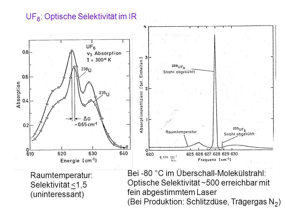 UF 6 : Optische Selektivität im IR Raumtemperatur: Selektivität <1,5 (uninteressant) Bei -80 °C im Überschall-Molekülstrahl: Optische Selektivität ~50