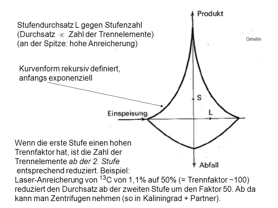 Stufendurchsatz L gegen Stufenzahl (Durchsatz Zahl der Trennelemente) (an der Spitze: hohe Anreicherung) Kurvenform rekursiv definiert, anfangs expone