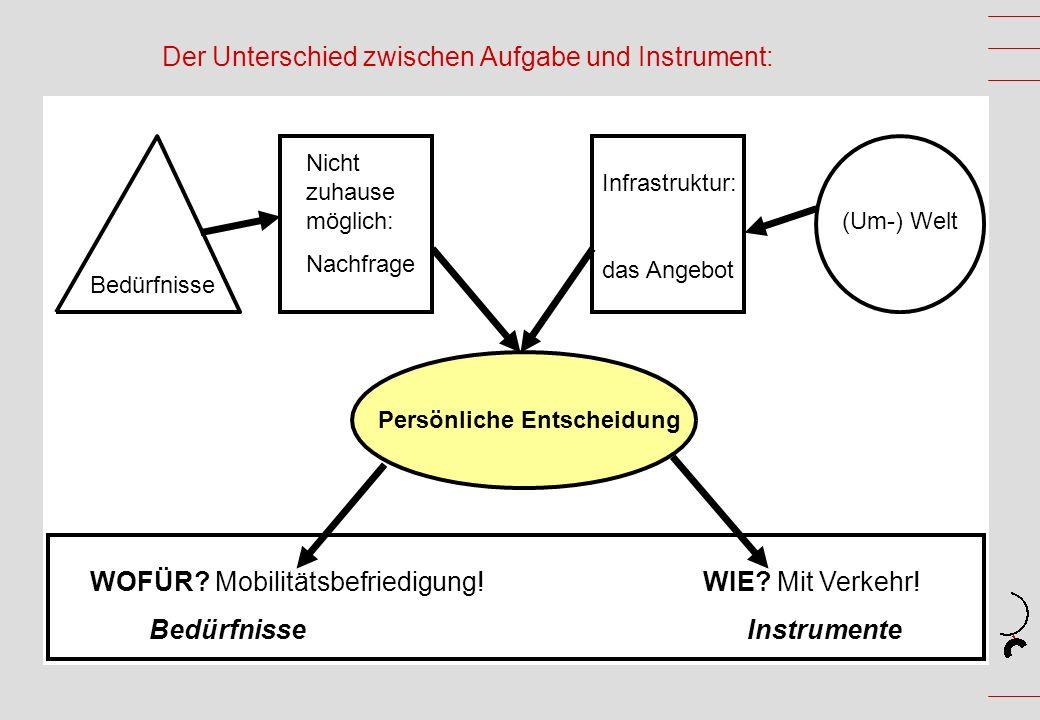 Der Unterschied zwischen Aufgabe und Instrument: (Um-) Welt Nicht zuhause möglich: Nachfrage Infrastruktur: das Angebot Persönliche Entscheidung Bedürfnisse WOFÜR.