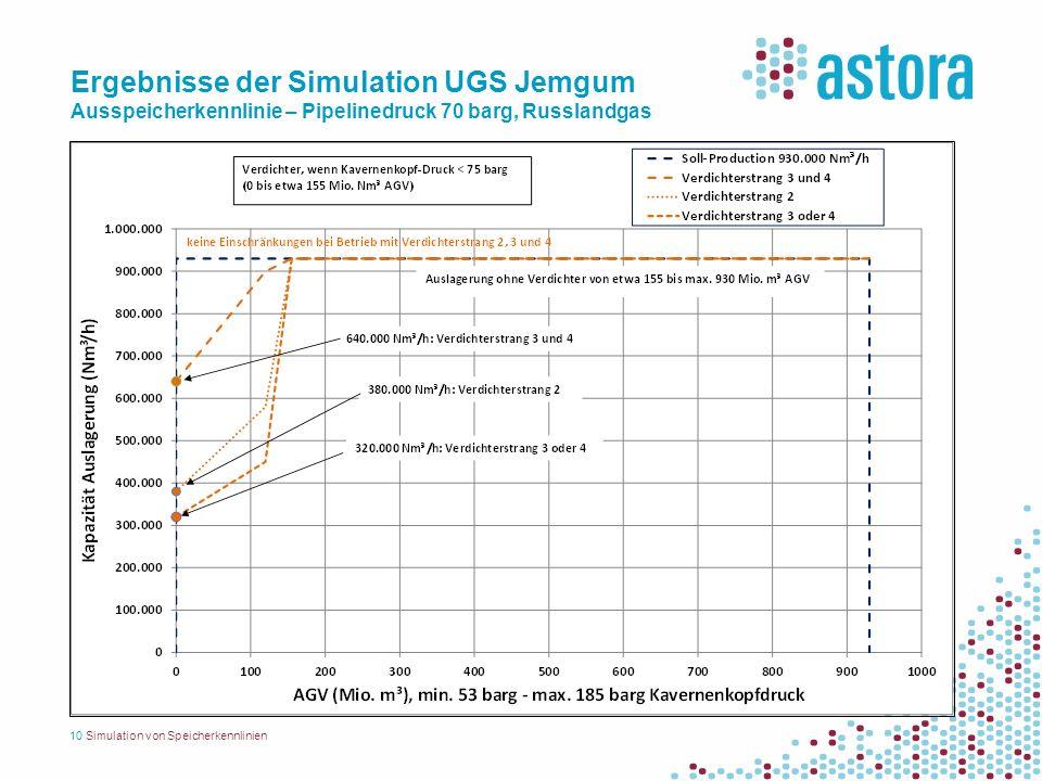 Ergebnisse der Simulation UGS Jemgum Ausspeicherkennlinie – Pipelinedruck 70 barg, Russlandgas 10Simulation von Speicherkennlinien