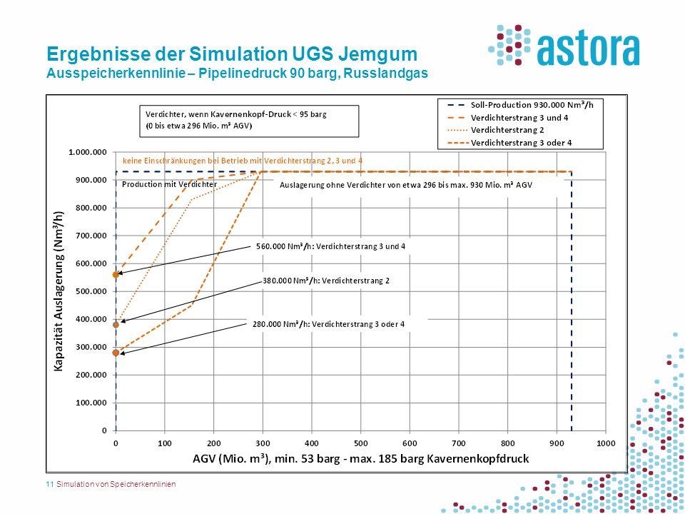Ergebnisse der Simulation UGS Jemgum Ausspeicherkennlinie – Pipelinedruck 90 barg, Russlandgas 11Simulation von Speicherkennlinien