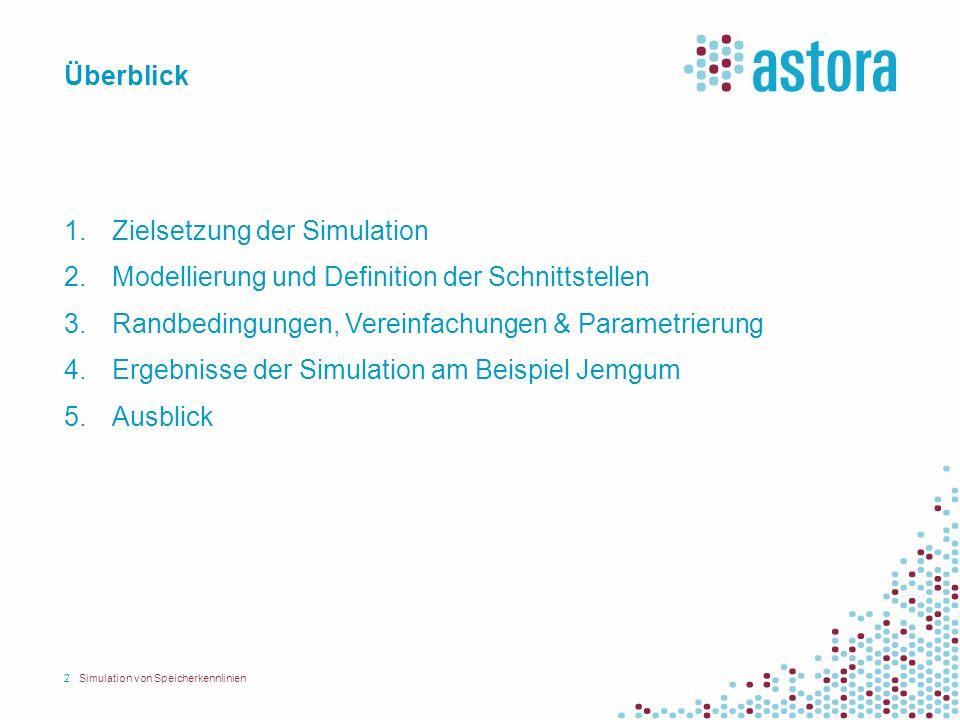 Überblick 1. Zielsetzung der Simulation 2. Modellierung und Definition der Schnittstellen 3. Randbedingungen, Vereinfachungen & Parametrierung 4. Erge