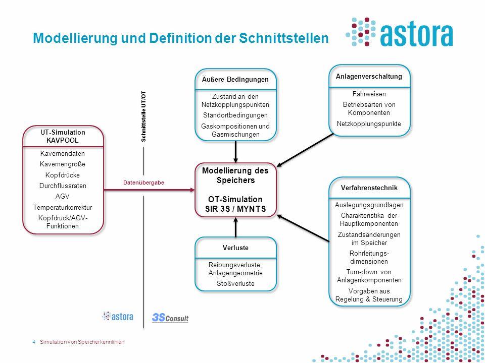 Modellierung und Definition der Schnittstellen 4Simulation von Speicherkennlinien Modellierung des Speichers OT-Simulation SIR 3S / MYNTS Schnittstell
