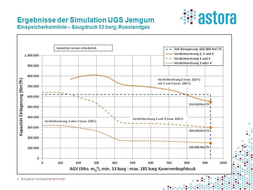 Ergebnisse der Simulation UGS Jemgum Einspeicherkennlinie – Saugdruck 53 barg, Russlandgas 8Simulation von Speicherkennlinien