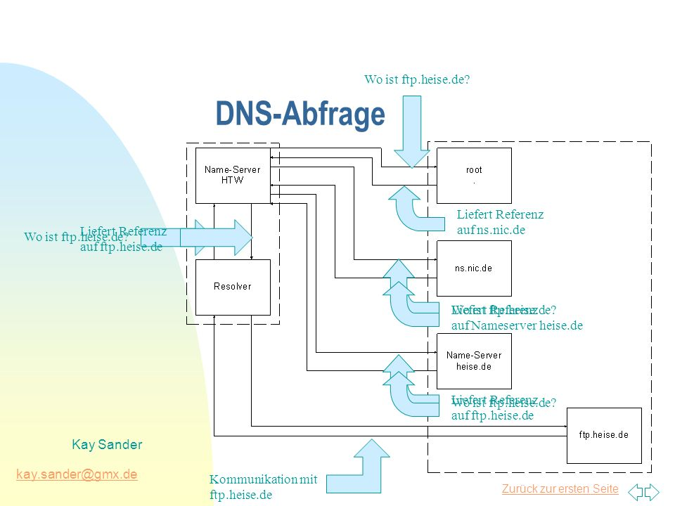 Zurück zur ersten Seite kay.sander@gmx.de Kay Sander DNS-Abfrage Wo ist ftp.heise.de? Liefert Referenz auf ns.nic.de Wo ist ftp.heise.de? Liefert Refe