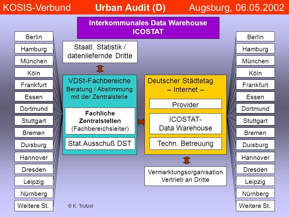 Interkommunales Data Warehouse ICOSTAT Staatl. Statistik / datenliefernde Dritte Deutscher Städtetag – Internet – Provider ICOSTAT- Data Warehouse Tec