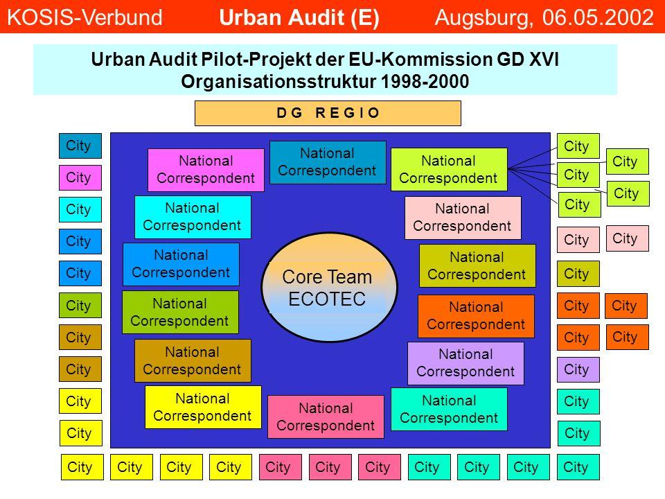 D G R E G I O City Urban Audit Pilot-Projekt der EU-Kommission GD XVI Organisationsstruktur 1998-2000 National Correspondent Core Team ECOTEC KOSIS-Ve
