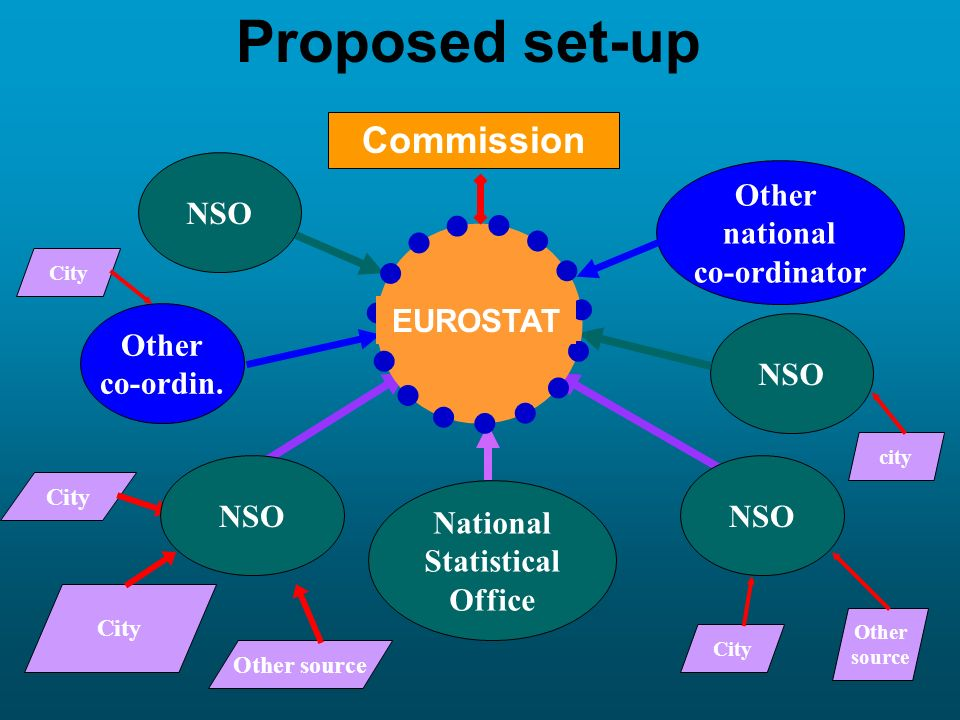 Proposed set-up City Other source City Other source city City Other national co-ordinator Other co-ordin. NSO Commission National Statistical Office E