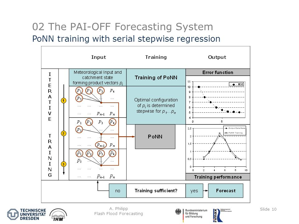 A. Philipp Flash Flood Forecasting Slide 10 02 The PAI-OFF Forecasting System PoNN training with serial stepwise regression