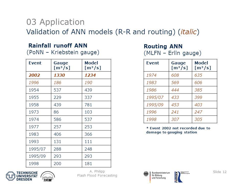 A. Philipp Flash Flood Forecasting Slide 12 03 Application Rainfall runoff ANN (PoNN – Kriebstein gauge) Validation of ANN models (R-R and routing) (i