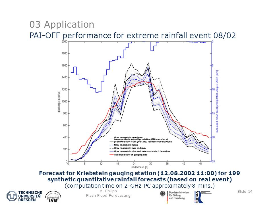 A. Philipp Flash Flood Forecasting Slide 14 03 Application PAI-OFF performance for extreme rainfall event 08/02 Forecast for Kriebstein gauging statio