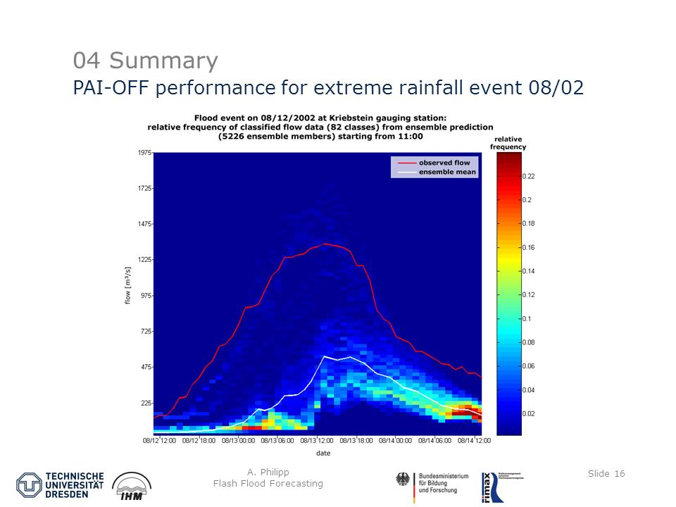 A. Philipp Flash Flood Forecasting Slide 16 04 Summary PAI-OFF performance for extreme rainfall event 08/02