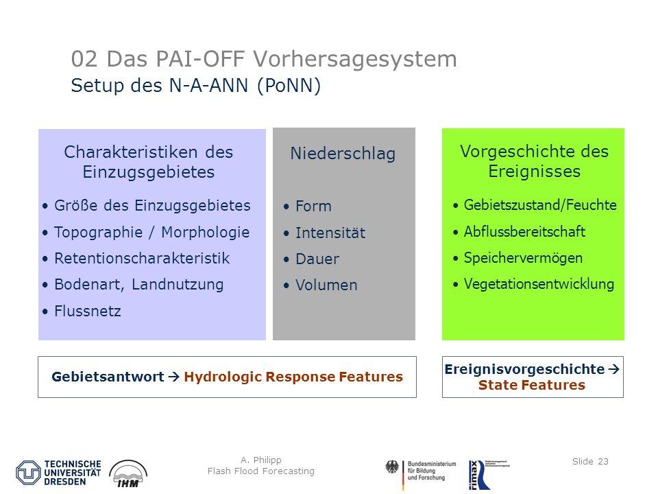 A. Philipp Flash Flood Forecasting Slide 23 02 Das PAI-OFF Vorhersagesystem Setup des N-A-ANN (PoNN) Größe des Einzugsgebietes Topographie / Morpholog