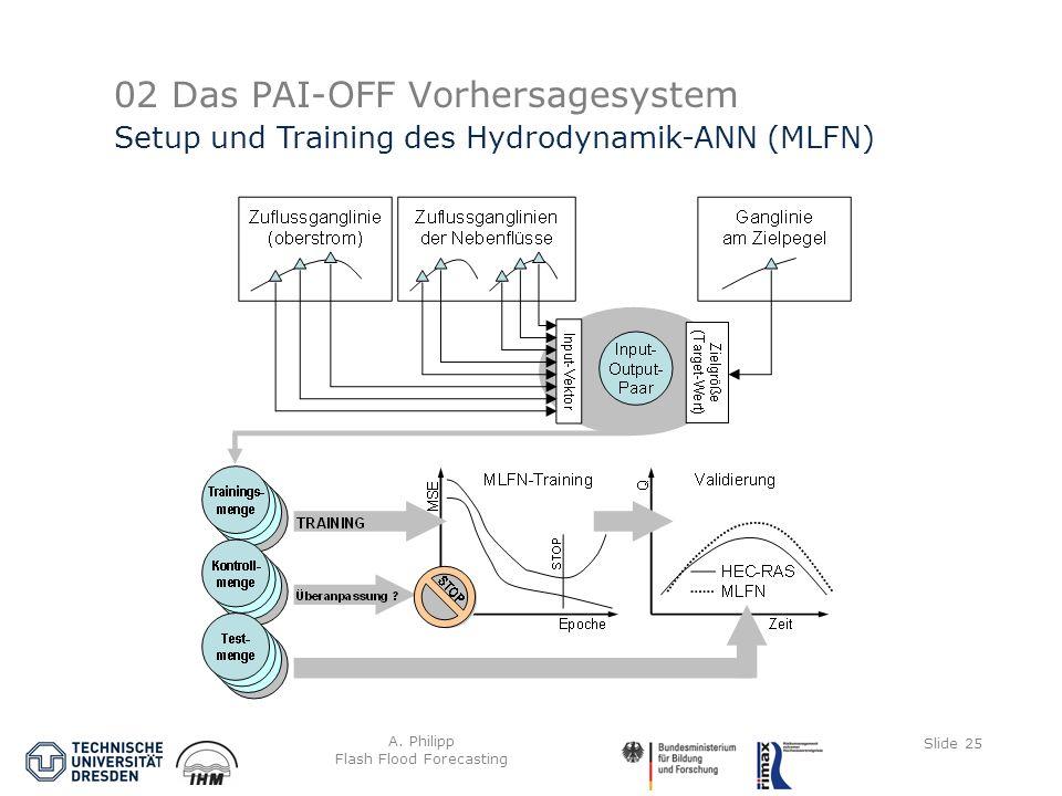 A. Philipp Flash Flood Forecasting Slide 25 02 Das PAI-OFF Vorhersagesystem Setup und Training des Hydrodynamik-ANN (MLFN)