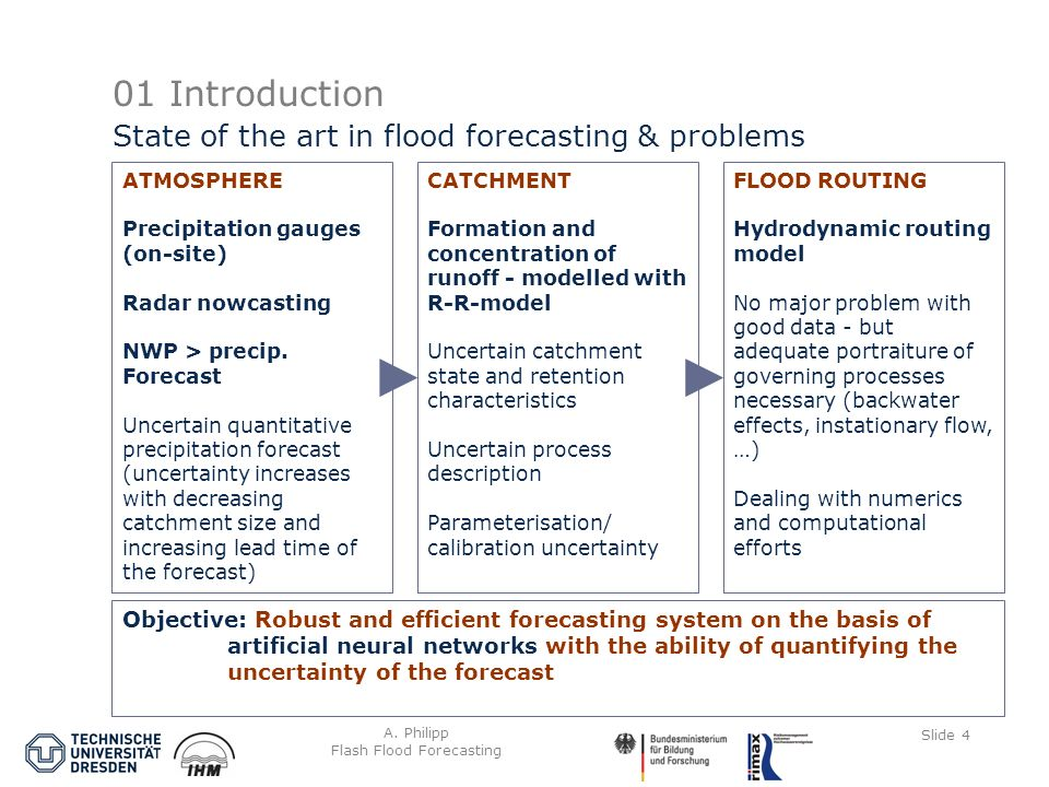 A. Philipp Flash Flood Forecasting Slide 4 01 Introduction State of the art in flood forecasting & problems ATMOSPHERE Precipitation gauges (on-site)