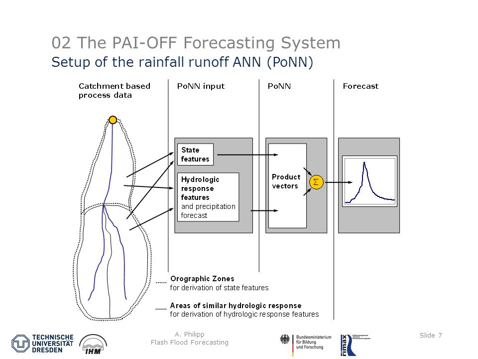 A. Philipp Flash Flood Forecasting Slide 7 02 The PAI-OFF Forecasting System Setup of the rainfall runoff ANN (PoNN)