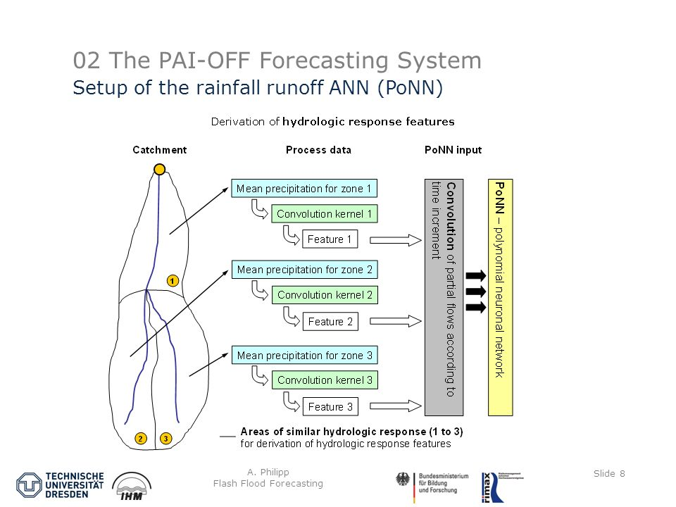 A. Philipp Flash Flood Forecasting Slide 8 02 The PAI-OFF Forecasting System Setup of the rainfall runoff ANN (PoNN)