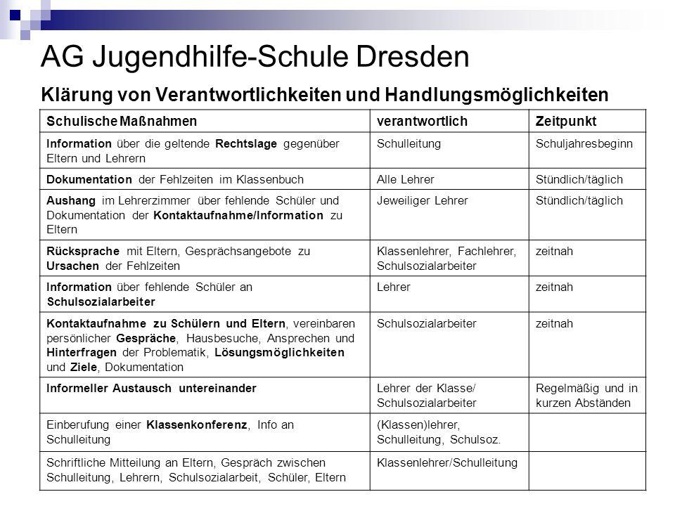 AG Jugendhilfe-Schule Dresden Klärung von Verantwortlichkeiten und Handlungsmöglichkeiten Schulische MaßnahmenverantwortlichZeitpunkt Information über
