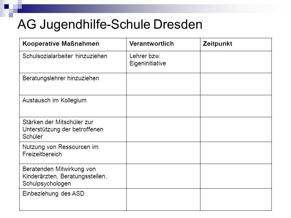AG Jugendhilfe-Schule Dresden Kooperative MaßnahmenVerantwortlichZeitpunkt Schulsozialarbeiter hinzuziehenLehrer bzw. Eigeninitiative Beratungslehrer