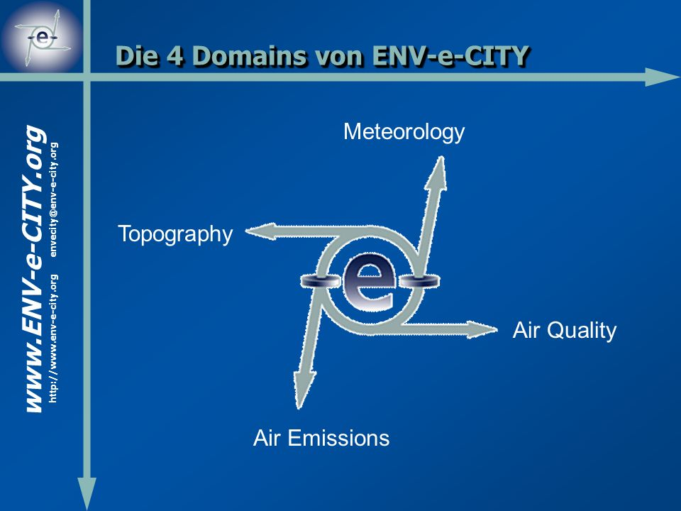 Die 4 Domains von ENV-e-CITY Air Quality Meteorology Topography Air Emissions