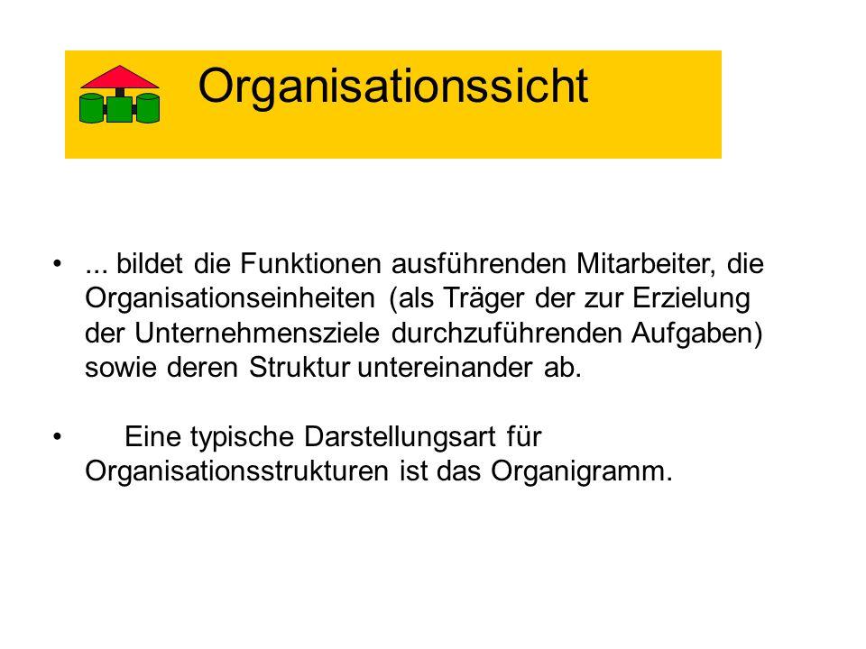 ... bildet die Funktionen ausführenden Mitarbeiter, die Organisationseinheiten (als Träger der zur Erzielung der Unternehmensziele durchzuführenden Au