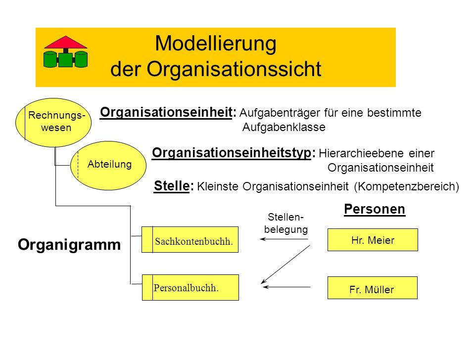 Abteilung Stelle: Kleinste Organisationseinheit (Kompetenzbereich) Organisationseinheit: Aufgabenträger für eine bestimmte Aufgabenklasse Personen Ste