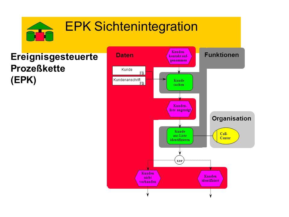 EPK Sichtenintegration Ereignisgesteuerte Prozeßkette (EPK) Daten Kunden- kontakt auf- genommen Kunde suchen Kunden- liste angezeigt Kunde FB Kundenan