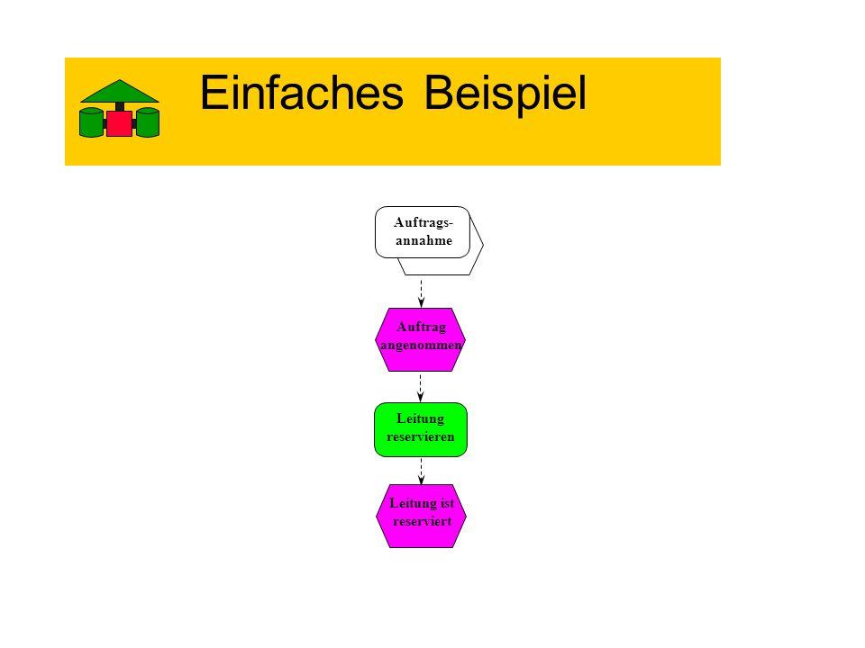 Einfaches Beispiel Leitung reservieren Leitung ist reserviert Auftrags- annahme Auftrag angenommen