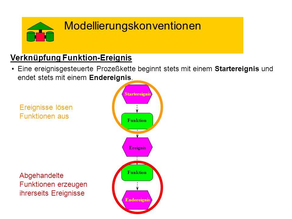 Verknüpfung Funktion-Ereignis Eine ereignisgesteuerte Prozeßkette beginnt stets mit einem Startereignis und endet stets mit einem Endereignis. Funktio