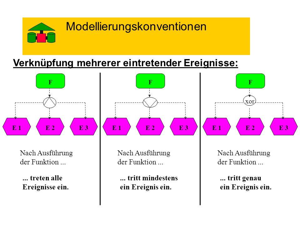 Verknüpfung mehrerer eintretender Ereignisse: xor F E 2E 1E 3 F E 2E 1E 3 F E 2E 1E 3 Nach Ausführung der Funktion...... treten alle Ereignisse ein. N