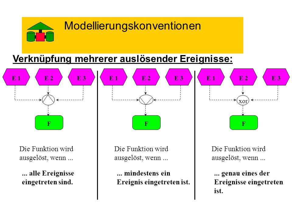 Verknüpfung mehrerer auslösender Ereignisse: xor F E 2E 1E 3 Die Funktion wird ausgelöst, wenn...... alle Ereignisse eingetreten sind. Die Funktion wi