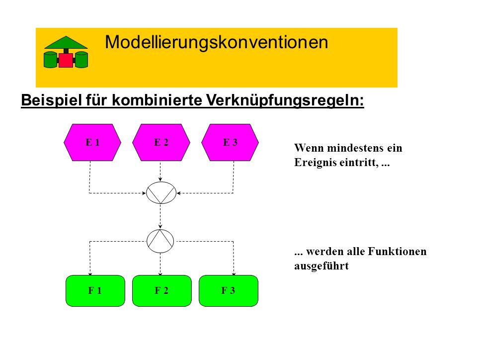 Beispiel für kombinierte Verknüpfungsregeln: E 2E 1E 3 F 2F 1F 3 Wenn mindestens ein Ereignis eintritt,...... werden alle Funktionen ausgeführt Modell