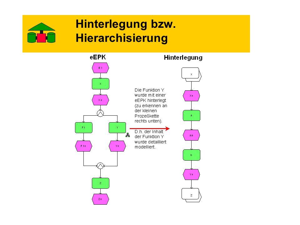 Hinterlegung bzw. Hierarchisierung