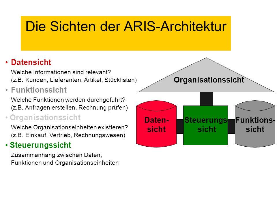 Kunde FB Kunden- kontakt auf- genommen Kunde suchen Kunden- liste angezeigt Kunde aus Liste identifizieren Call- Center Kundenanschrift FB Daten Funktionen Komplexitätsreduktion durch Sichtenbildung Organisation Unternehmensprozeßmodellierung mit ARIS