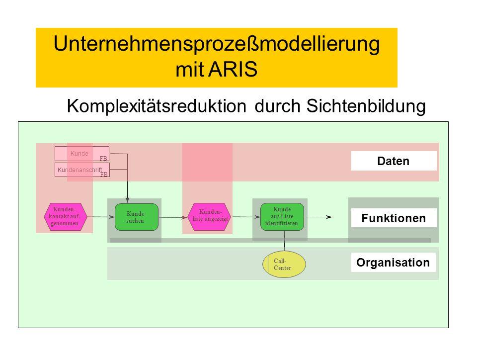 Beschreibungsebenen Modellhafte Abbildung der betrieblichen Realität unter Berücksichtigung einer formalisierten Beschreibungsmethode Fachkonzept -1- organisatorische Sicht (wer macht was in welcher Reihenfolge) -2- detaillierte Beschreibung der Teilaufgaben Einbezug von DV-Spezifika DV-Konzept Übertragung auf die konkreten DV-Komponenten Implementierungskonzept Informationstechnik fachliche Sprachwelt halbformale Beschreibungsmethoden Betriebliche Realität