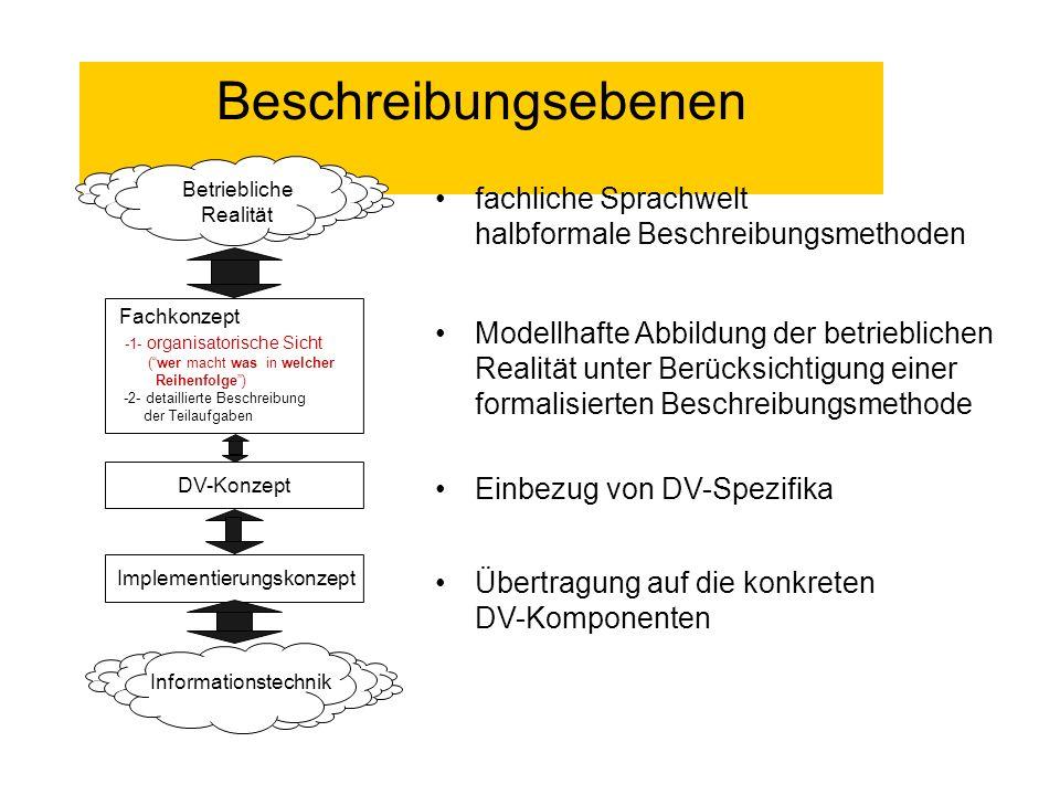 Beschreibungsebenen Modellhafte Abbildung der betrieblichen Realität unter Berücksichtigung einer formalisierten Beschreibungsmethode Fachkonzept -1-