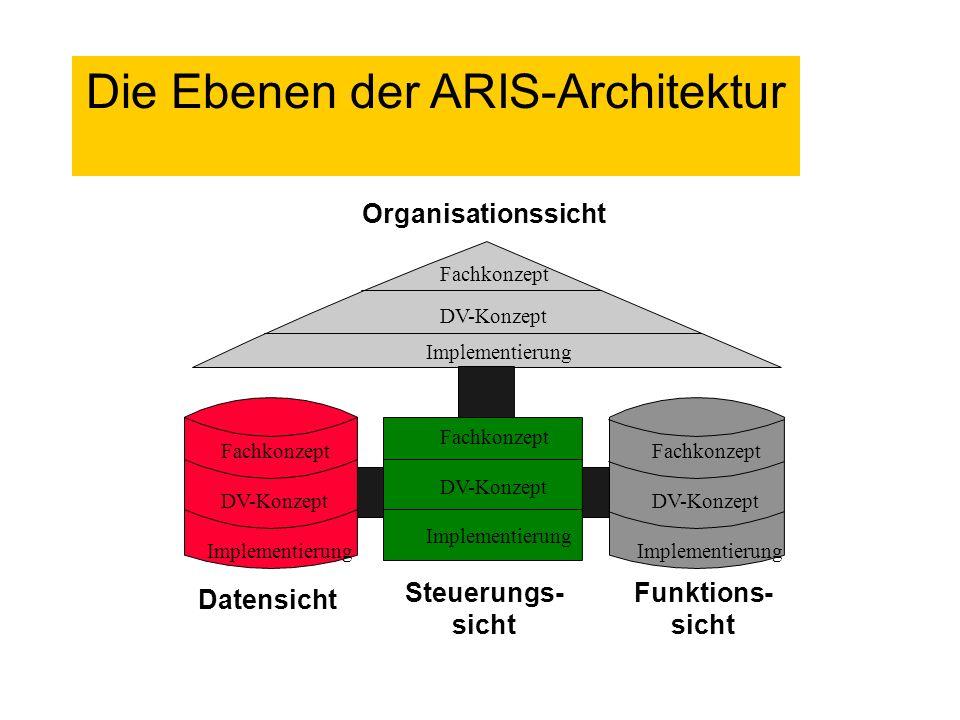 Organisationssicht Funktions- sicht Steuerungs- sicht Datensicht Fachkonzept DV-Konzept Implementierung Die Ebenen der ARIS-Architektur