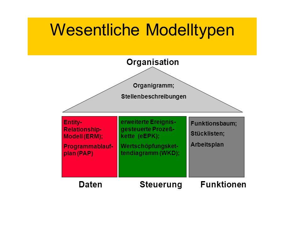 Organigramm; Stellenbeschreibungen Entity- Relationship- Modell (ERM); Programmablauf- plan (PAP) erweiterte Ereignis- gesteuerte Prozeß- kette (eEPK)