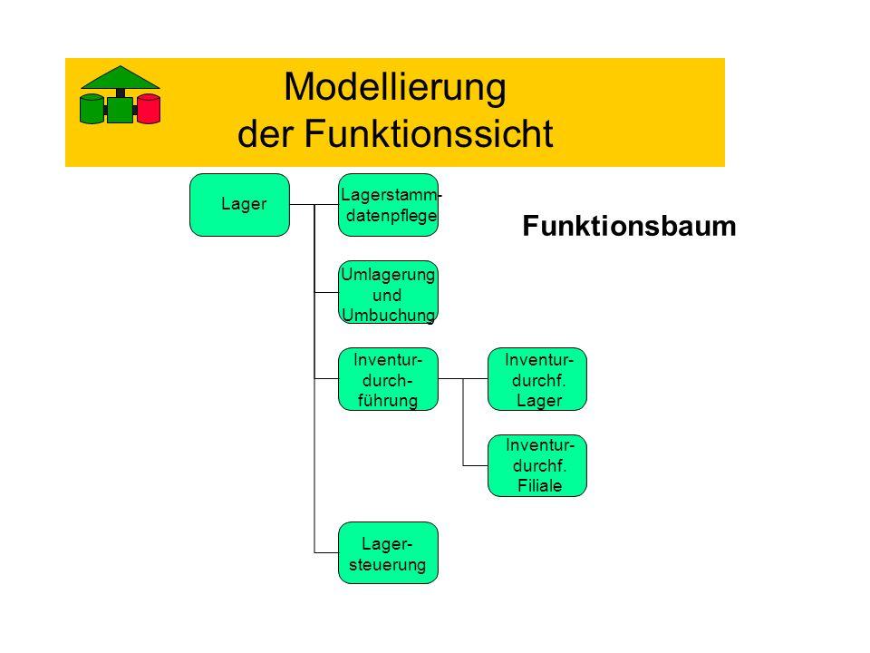 Verknüpfung mehrerer eintretender Ereignisse: xor F E 2E 1E 3 F E 2E 1E 3 F E 2E 1E 3 Nach Ausführung der Funktion......