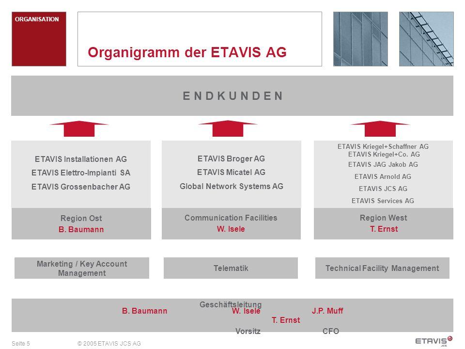 Seite 5© 2005 ETAVIS JCS AG Organigramm der ETAVIS AG E N D K U N D E N B. Baumann W. Isele J.P. Muff T. Ernst Vorsitz CFO Marketing / Key Account Man