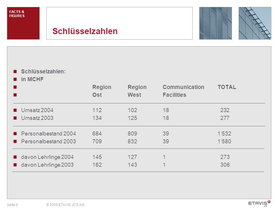 Seite 6© 2005 ETAVIS JCS AG Schlüsselzahlen Schlüsselzahlen: in MCHF Region RegionCommunicationTOTAL OstWestFacilities Umsatz 200411210218 232 Umsatz