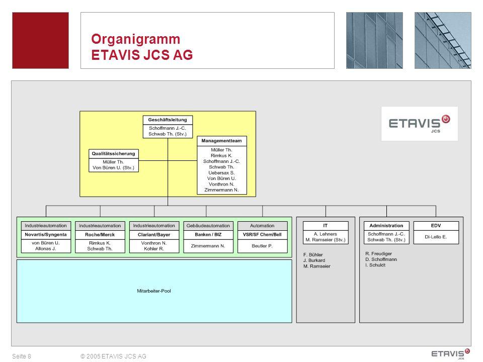 Seite 8© 2005 ETAVIS JCS AG Organigramm ETAVIS JCS AG