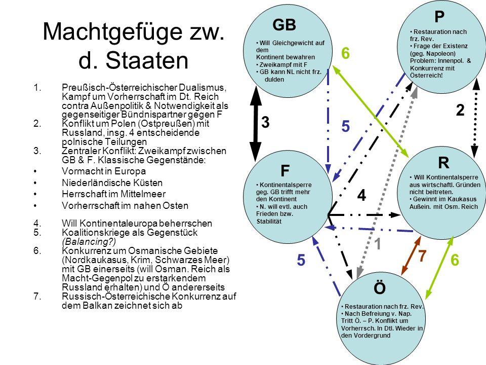 Machtgefüge zw. d. Staaten 1.Preußisch-Österreichischer Dualismus, Kampf um Vorherrschaft im Dt. Reich contra Außenpolitik & Notwendigkeit als gegense
