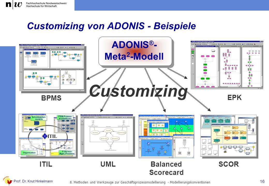Prof. Dr. Knut Hinkelmann 16 ADONIS ® - Meta 2 -Modell Customizing Customizing von ADONIS - Beispiele BPMS ITILUMLBalanced Scorecard SCOR EPK 8. Metho