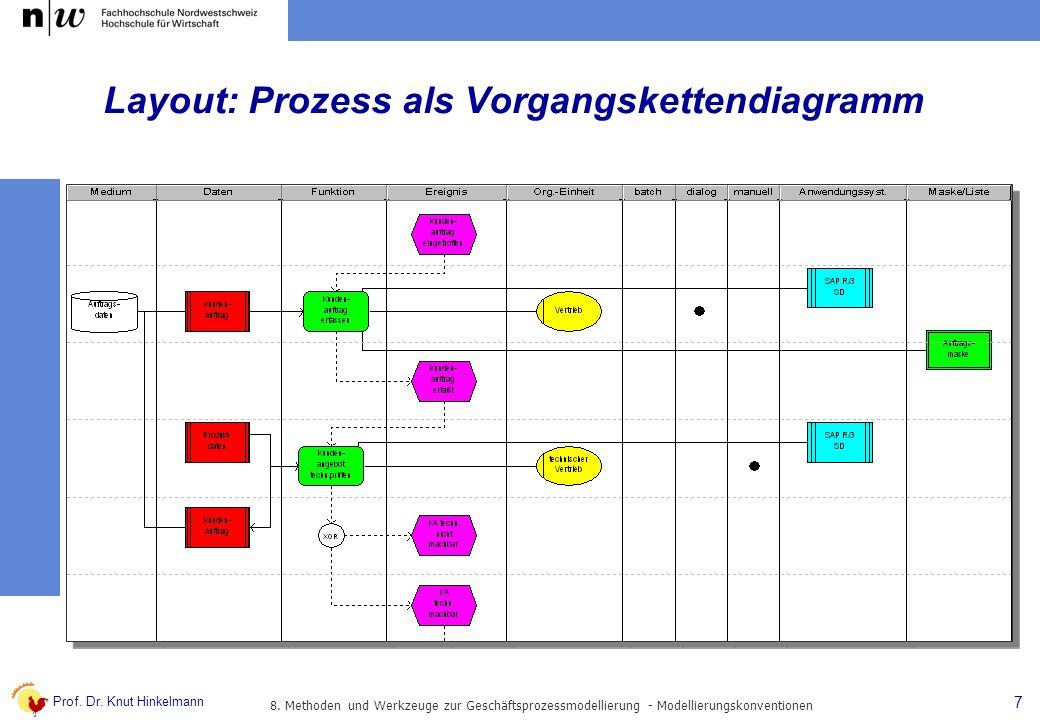 Prof. Dr. Knut Hinkelmann 7 Layout: Prozess als Vorgangskettendiagramm 8. Methoden und Werkzeuge zur Geschäftsprozessmodellierung - Modellierungskonve