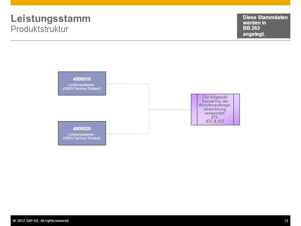©2012 SAP AG. All rights reserved.13 Leistungsstamm Produktstruktur 4000010 Leistungsstamm, (SERV Service: Einkauf) Diese Stammdaten werden in BB 263