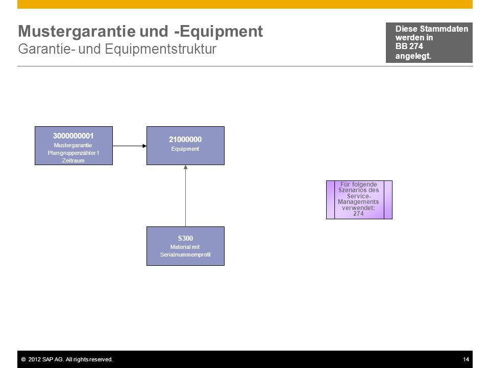©2012 SAP AG. All rights reserved.14 Mustergarantie und -Equipment Garantie- und Equipmentstruktur 3000000001 Mustergarantie Plangruppenzähler 1 Zeitr