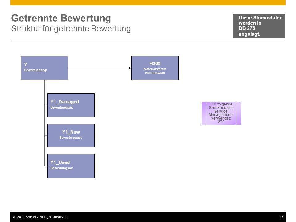©2012 SAP AG. All rights reserved.15 Getrennte Bewertung Struktur für getrennte Bewertung Y Bewertungstyp Diese Stammdaten werden in BB 276 angelegt.