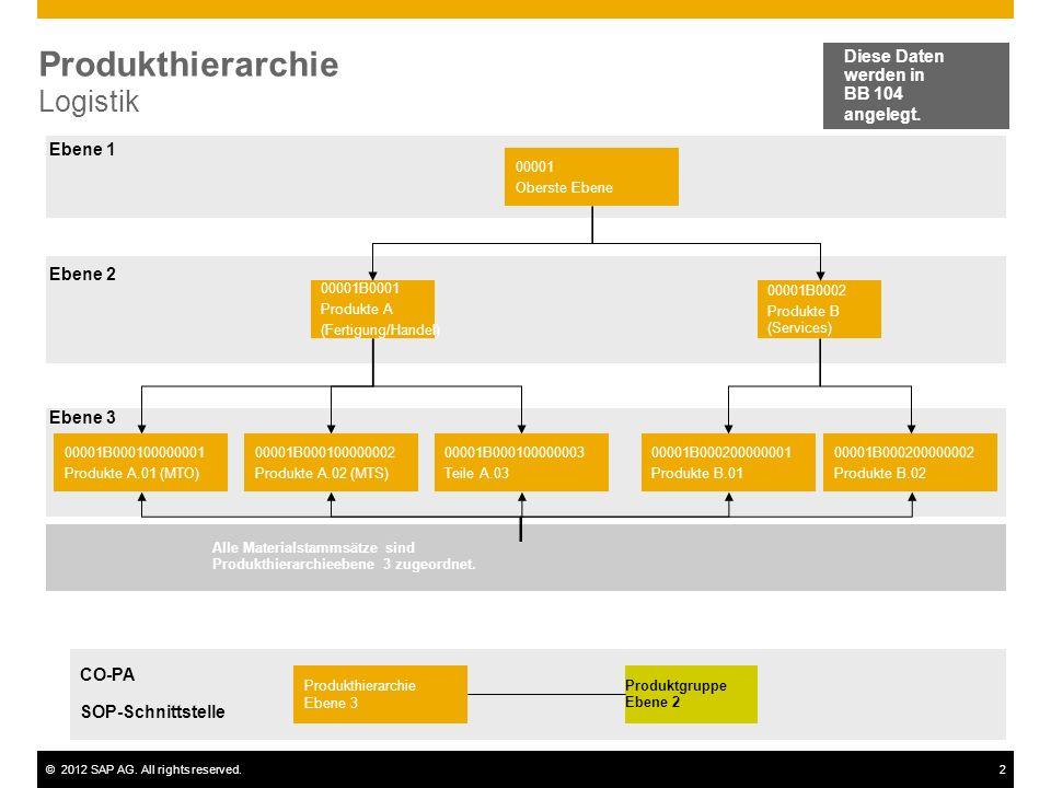 ©2012 SAP AG. All rights reserved.2 Produkthierarchie Logistik 00001 Oberste Ebene 00001B0001 Produkte A (Fertigung/Handel) 00001B0002 Produkte B (Ser